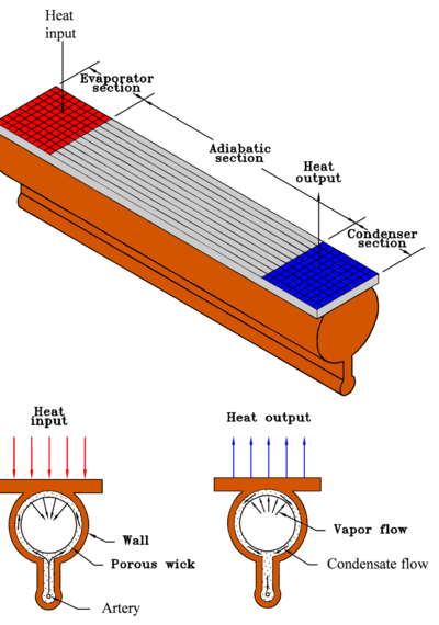 Monogroove Heat Pipe.