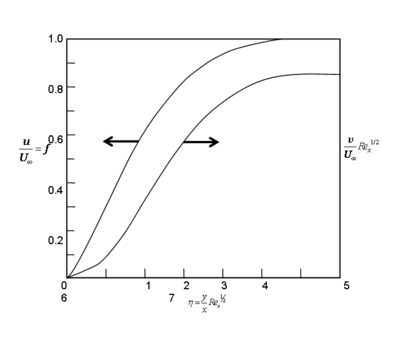Dimensionless velocity distribution in a laminar boundary layer
