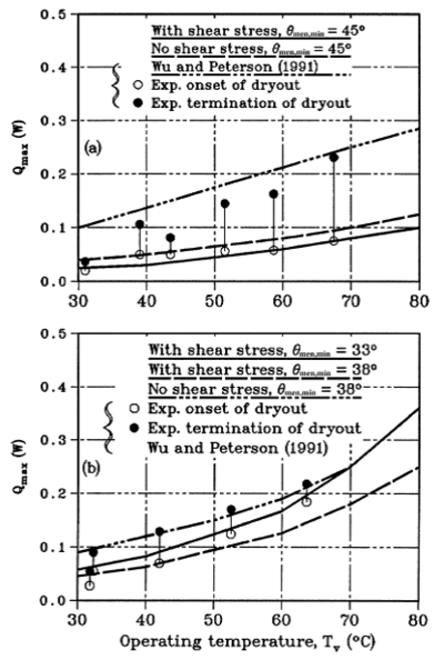 Maximum heat transfer versus operating temperature: (a) Copper-water MHP; (b) Silver-water MHP (Khrustalev and Faghri, 1994).
