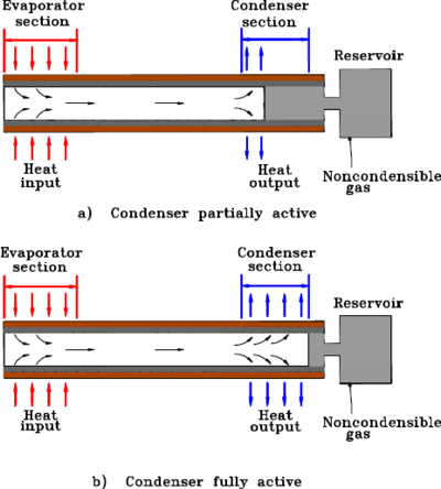 Operation of a gas-loaded variable conductance heat pipe.