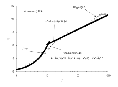 Comparison of Van Driest model (A+=25) with two-layer model and experimental results