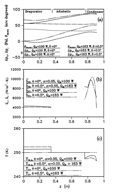 Performance characteristics of the ammonia-Al heat pipe (Tv = 250 K): (a) Meniscus contact angle and fluid pressure; (b) Local heat transfer coefficients; (c) Wall and vapor temperatures (Khrustalev and Faghri, 1995a).