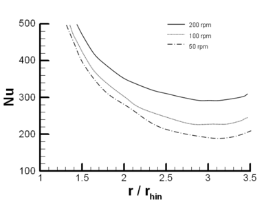 Film thickness vs. radial distance at an inlet temperature of 20ºC at δin = 0.254 mm and a liquid flow rate of 7 RPM (Rice et. al. 2005)