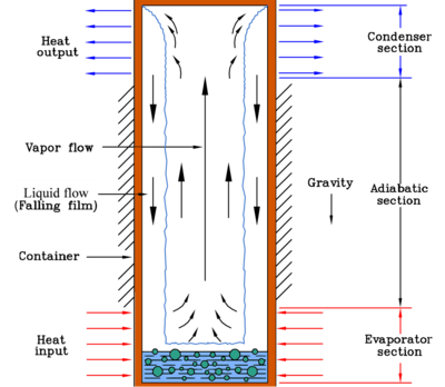 Gravity-assisted wickless heat pipe (two-phase closed thermosyphon).