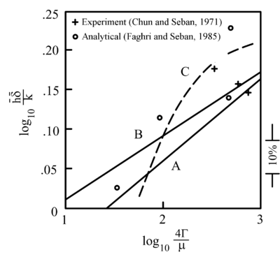 The average Nusselt number for evaporation of a wavy falling film as a function of the Reynolds number: Curve A, Kutateladze (1982); Curve B, Kutateladze (1963); Curve C, Hirschburg and Florschuetz (1982); and ◦ for f+ = 0.65 (Faghri and Seban, 1985; Reprinted with permission from Elsevier).