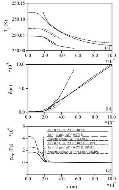 FCharacteristics of the evaporating film along the solid-liquid interface (ammonia, Tv=250 K): (a) Free liquid surface temperature; (b) Thickness of film; (c) Generalized capillary pressure (Khrustalev and Faghri, 1995).