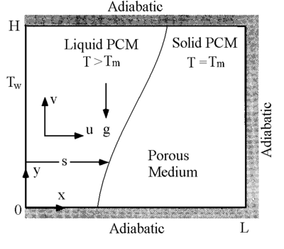 Convection-controlled melting in a porous medium