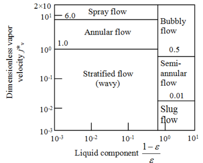 Flow pattern map for condensation in a horizontal tube