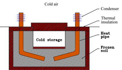 Cold energy storage using heat pipes.