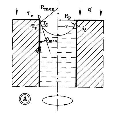 Schematic of evaporation from a cylindrical pore.