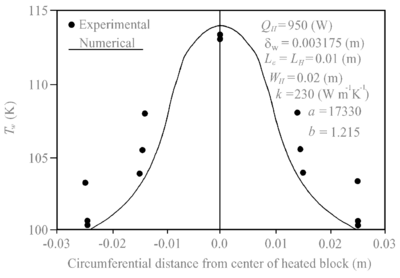 Comparison of numerical results of Cao et al. (1989) with experimental data of Rosenfeld (1987).