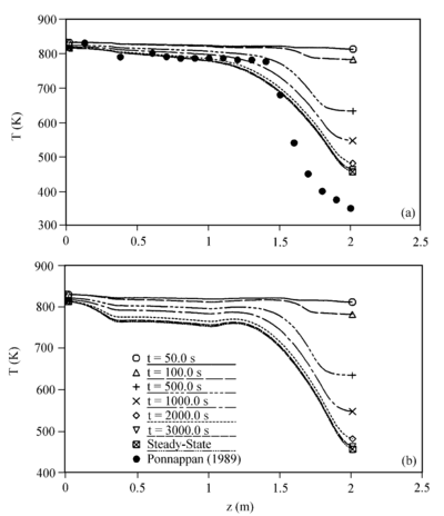 Temperature profiles for the gas-loaded heat pipe with Qin = 258 W (Case 2): (a) transient wall temperature profile; (b) transient centerline temperature profile (Harley and Faghri, 1994c).