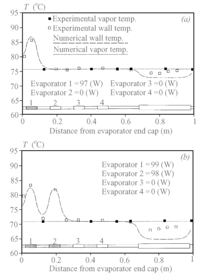 Heat pipe wall and vapor temperature versus axial location for (a) single evaporator; (b) two evaporators (Faghri and Buchko, 1991).