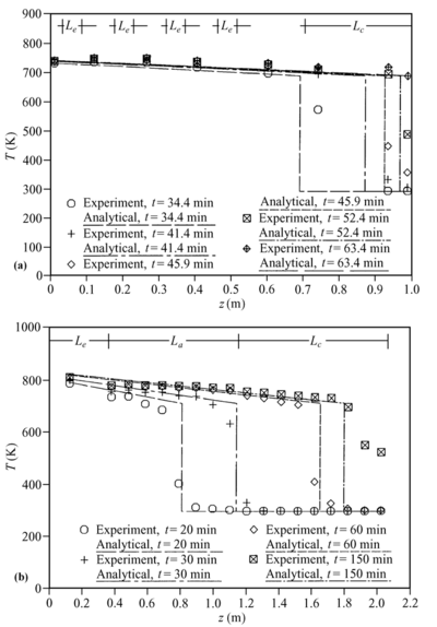Analytical wall temperature prediction for frozen start up by Cao and Faghri (1992) compared with experimental data of a (a) Faghri et al. (1991a); (b) Ponnappan (1990) (Cao and Faghri, 1992).