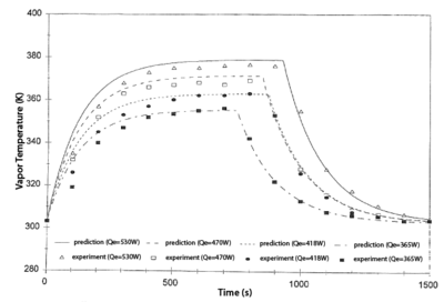 Comparisons of predicted and measured transient vapor temperatures (Zuo and Faghri, 1998).