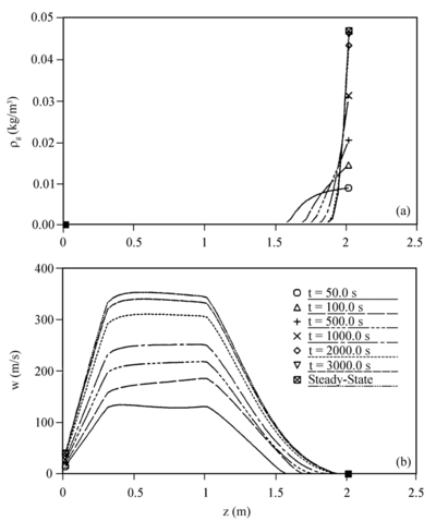 Vapor-gas dynamics for the gas-loaded heat pipe with Qin = 451 W (Case 2): (a) transient centerline gas density profile; (b) transient centerline axial velocity profiles (Harley and Faghri, 1994c).