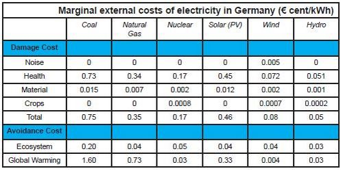 Table 2 Marginal external costs of electrcity in Germany.