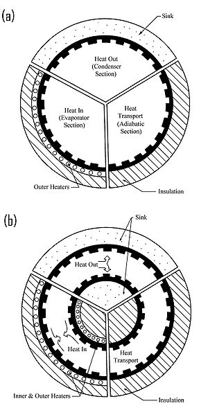 Conventional and concentric annular heat pipe design: (a) conventional; (b) concentric annular.